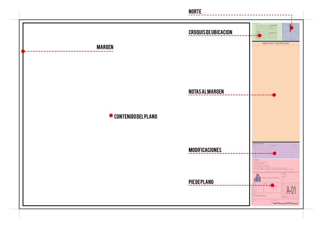 Descripción de las partes de un plano arquitectónico