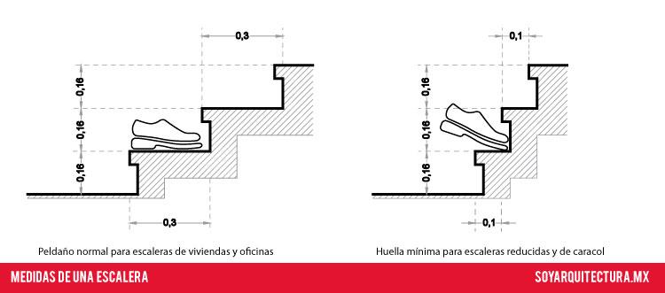 El diseño de escaleras pequeñas debe tomar en cuenta estas dimensiones
