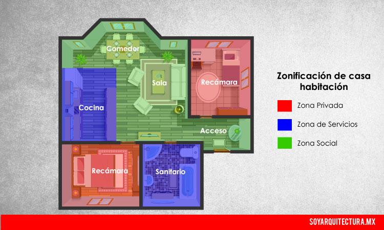 Una correcta zonificación optimiza el diseño de una casa