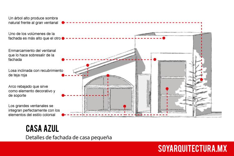 Elementos empleados en el diseño de esta fachada de casa pequeña