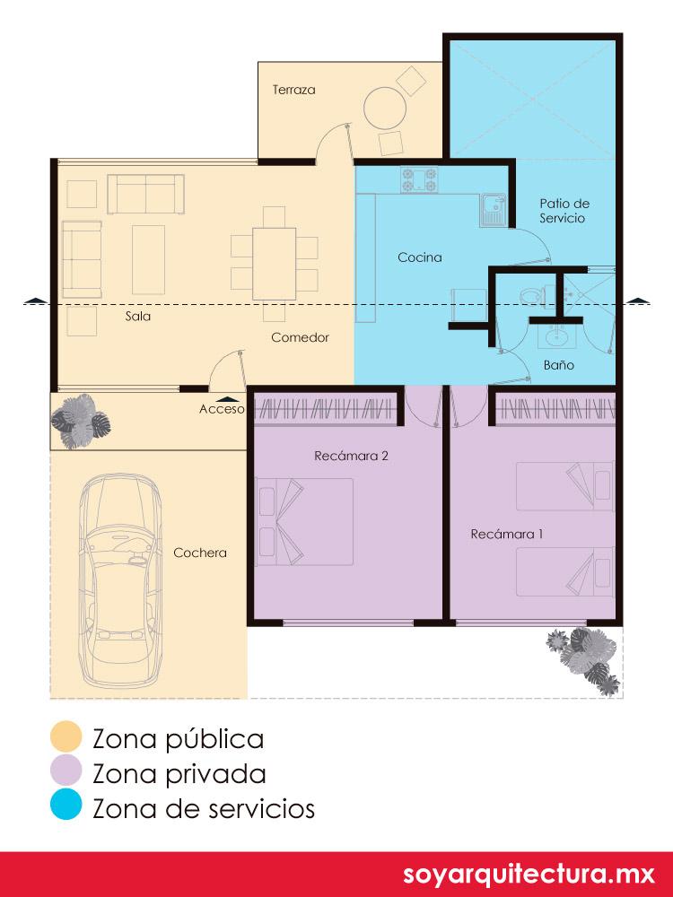 Zonificación básica de una casa