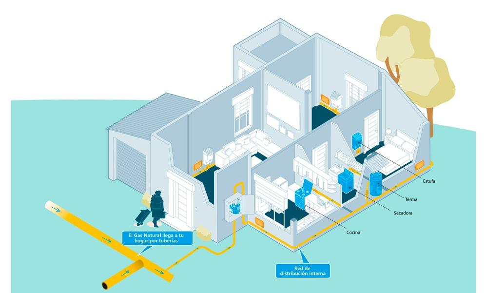 Instalación de gas para casa habitación