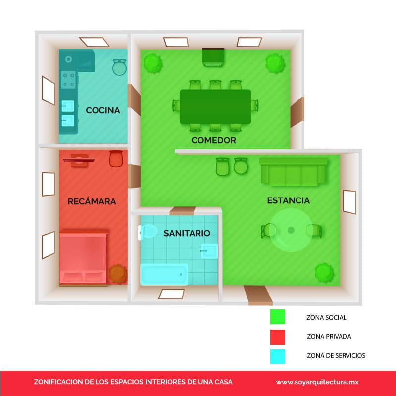 Zonificación de espacios en una casa